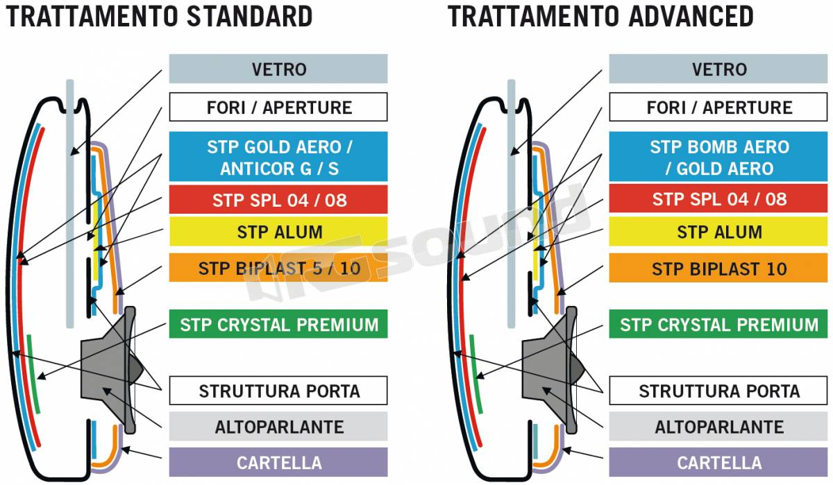 AZ Audiocomp STP ANTICOR S BULK