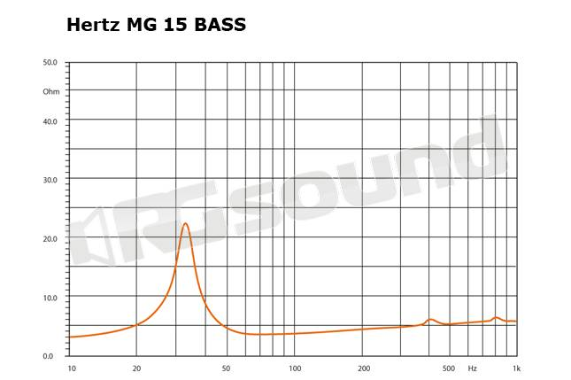 Hertz MG 15 BASS 2X1.0